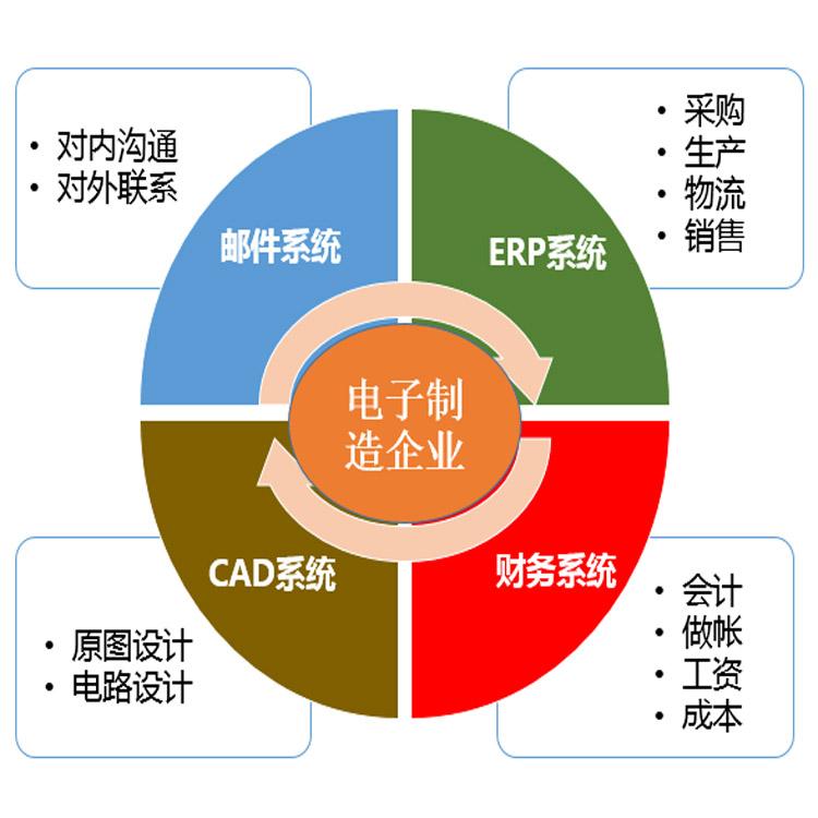 致远协同管理平台-电子制造行业解决方案